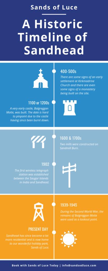 Sandhead Historic Timeline